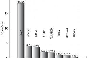 Los costes de producción en China crecen un 18,7%