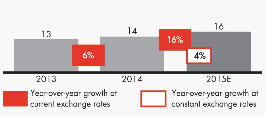 Mercado de calzado de lujo entre 2013 y 2015 (en miles de millón. Fuente: Bain & Company