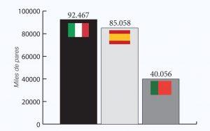 Exportacion en cantidad