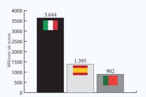Balanza comercial de calzado, enero-junio 2016: Italia, España y Portugal