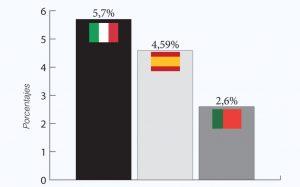 Variación porcentual de las importaciones en cantidad
