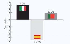 Variación porcentual de la exportación en valor
