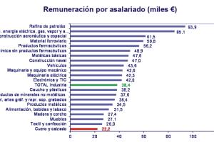Mal pagados, poco productivos y sin inversión en I+D: una radiografía del sector