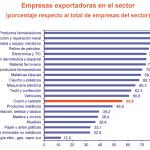Fuente: Ministerio de Industria, Energía y Turismo.