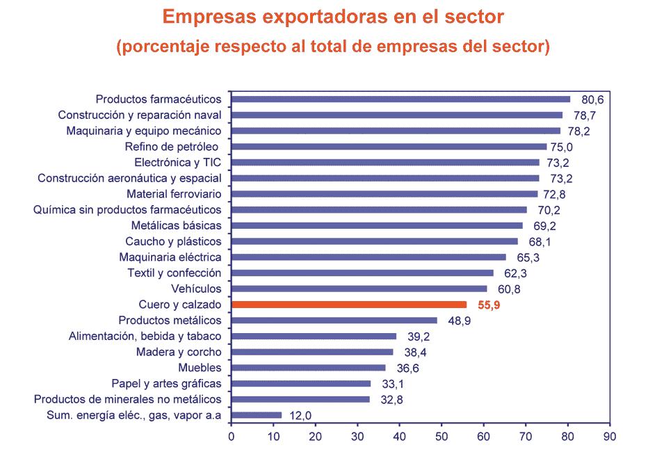 Empresas exportadoras
