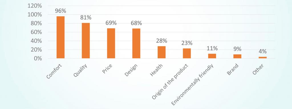 Estadística sobre los aspectos más importantes de calzado para el consumidor europeo. [Encuesta Fit2Comfort].