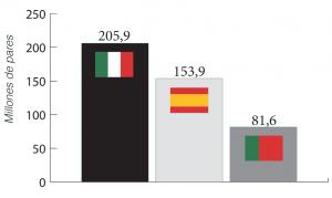 Comparativa de las exportaciones en millones de pares en 2016. [Fuente: Assocalzaturifici, FICE, Apiccaps. Elaboración propia].