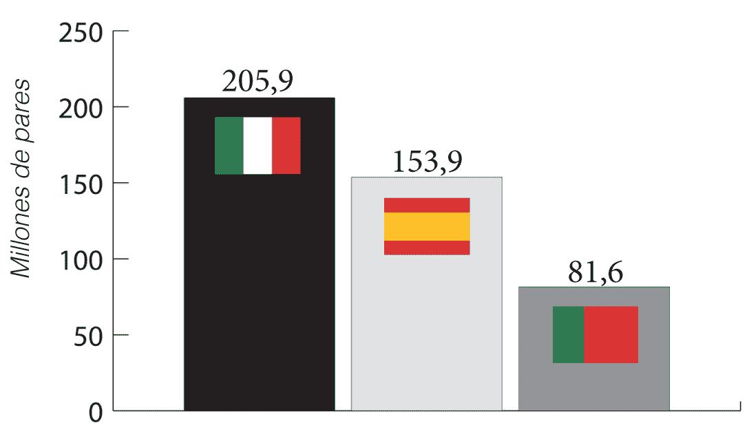 Exportación en cantidad