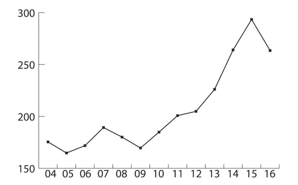 Evolución del valor de las exportaciones españolas de calzado durante el período 2004-2016 en millones de euros. [Fuente: FICE. Elaboración propia].