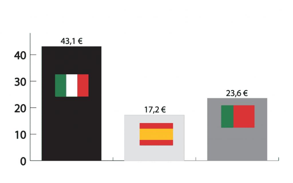 Comparativa del precio medio del par exportado en 2016. [Fuente: Assocalzaturifici, FICE, Apiccaps. Elaboración propia].