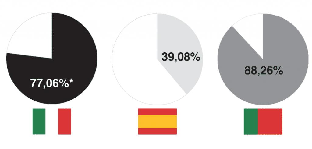 Comparativa de los porcentajes de calzado de cuero sobre el total de las expotaciones en 2016. . [Fuente: Assocalzaturifici, FICE, Apiccaps. Elaboración propia]. * Porcentaje estimado.