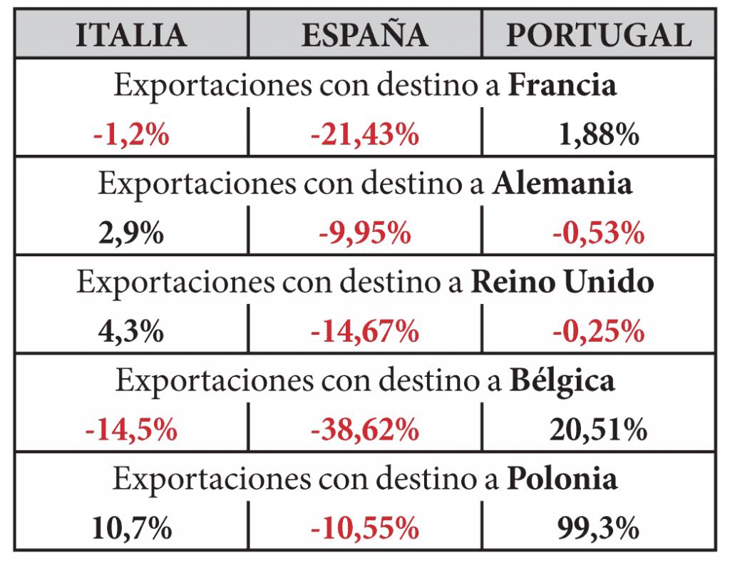 Porcentajes del crecimiento del valor de las exportaciones 2016/2015 con destino a los principales mercados de la UE. [Fuente: Assocalzaturifici, FICE, Apiccaps. Elaboración propia].