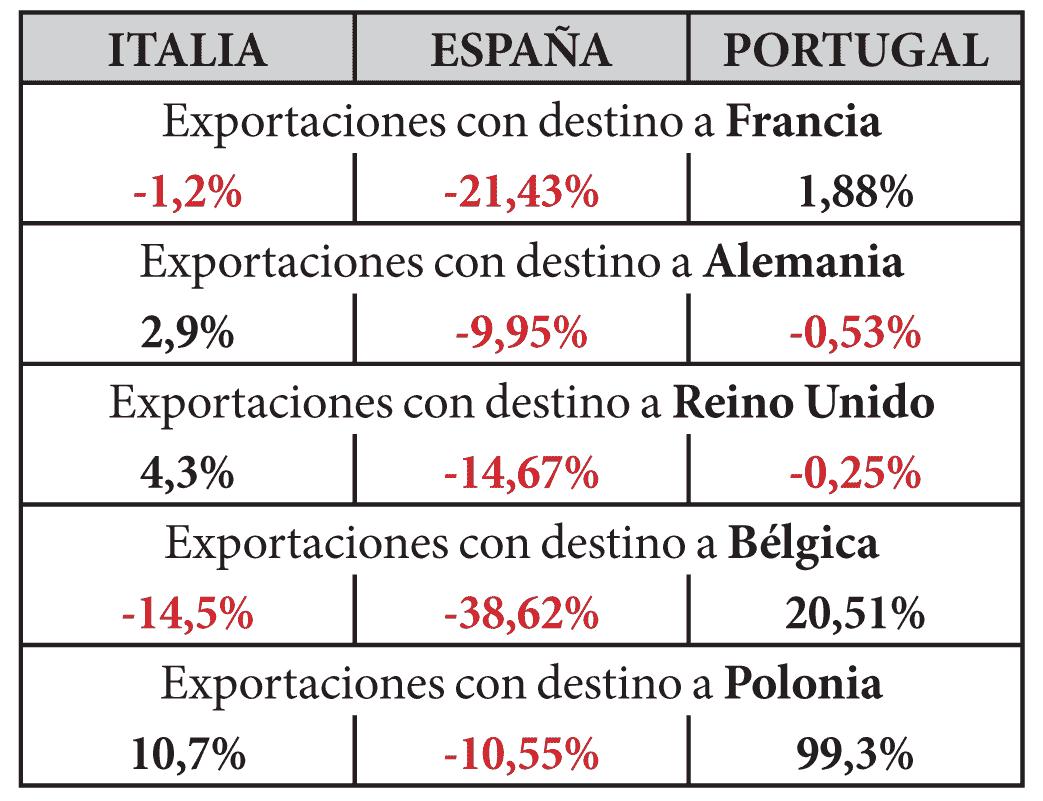 Comparativa del valor de las exportaciones 16/15.