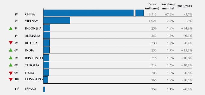 Exportación mundial del calzado: año 2016
