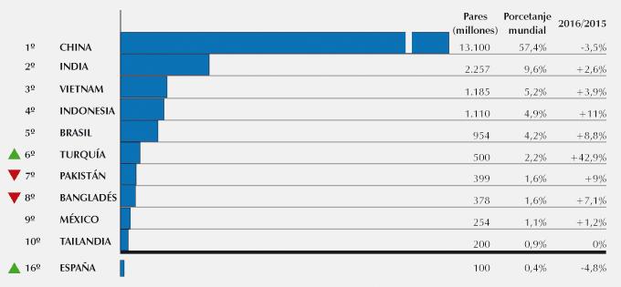 Producción mundial del calzado: año 2016