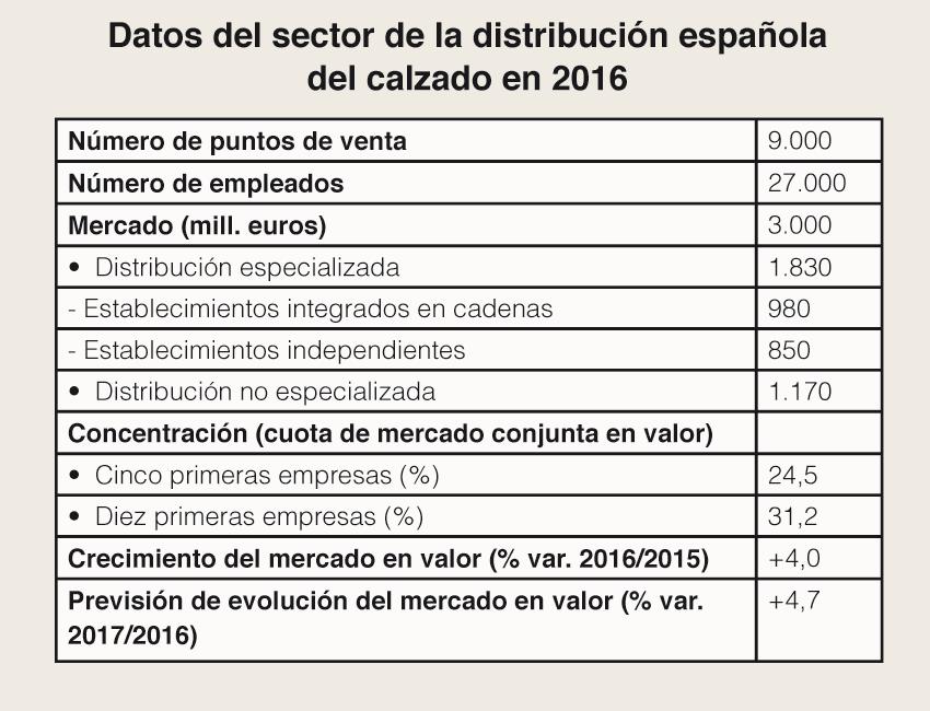[Fuente: Observatorio Sectorial DBK de Informa. Elaboración: propia].