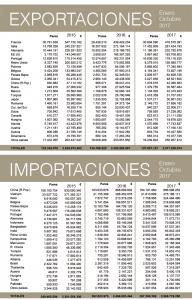 Fuentes: D.G.A. Elaboración Inescop –FICE.