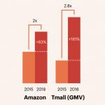 Crecimiento aproximado de dos grandes plataformas de venta online.