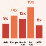Aumento de los porcentajes del pago con el móvil 2015-2018.