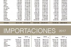 Las exportaciones españolas de calzado crecen ligeramente en 2017
