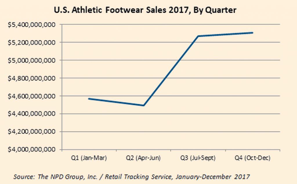 Evolución por trimestres de las ventas de calzado deportivo en los Estados Unidos.durante el 2017 en dólares.