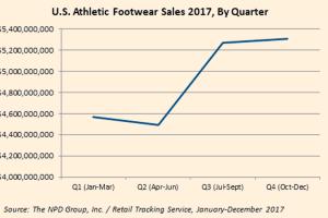 El zapato deportivo se impone en los Estados Unidos