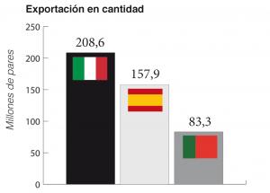 Comparativa de las exportaciones en millones de pares en 2017. [Fuente: Assocalzaturifici, FICE, Apiccaps. Elaboración propia].