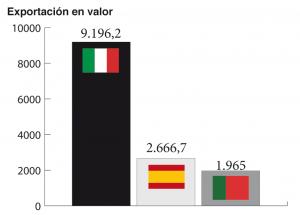 Comparativa de las exportaciones en millones de euros en 2017. [Fuente: Assocalzaturifici, FICE, Apiccaps. Elaboración propia].