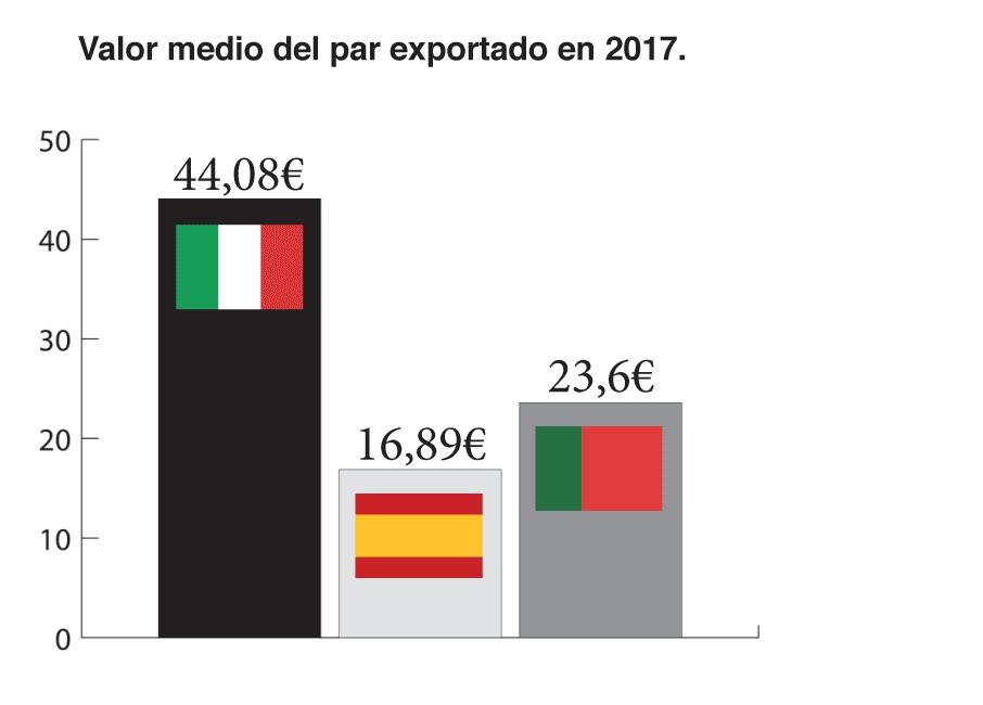Comparativa del precio medio del par exportado en 2017. [Fuente: Assocalzaturifici, FICE, Apiccaps. Elaboración propia].