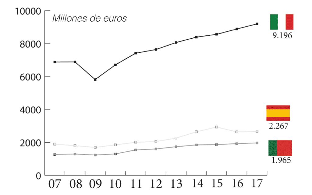 Comparativa de la evolución del valor de las exportaciones de calzado durante el período 2007-2017 en millones de euros. [Fuente: Assocalzaturifici, FICE, Apiccaps. Elaboración propia].