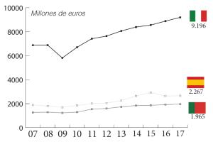 Comparativa de la industria del calzado en Italia, España y Portugal