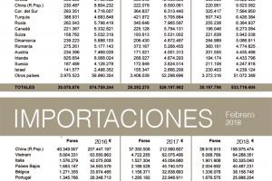 Un año de crecimiento continuado de las exportaciones españolas de calzado