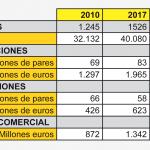 Datos de interés de la industria del calzado de Portugal. Fuente: Apiccaps. Elaboración propia.