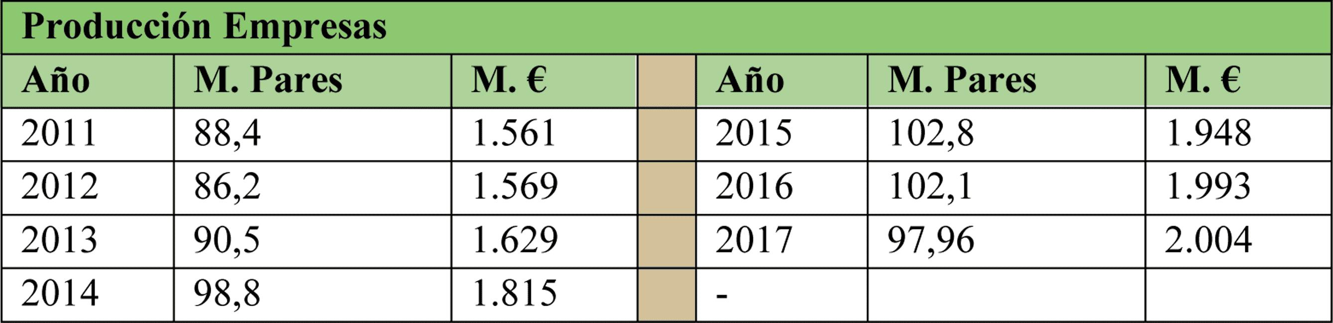 Evolución de la producción de las empresas de calzado español (2011-2014)
