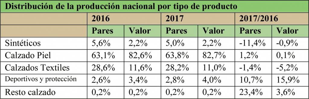 Distribución la producción de calzado por tipo de materiales (2016-2017). Fuente: FICE.