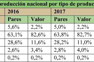 España produjo casi 100 millones de pares de zapatos en 2017