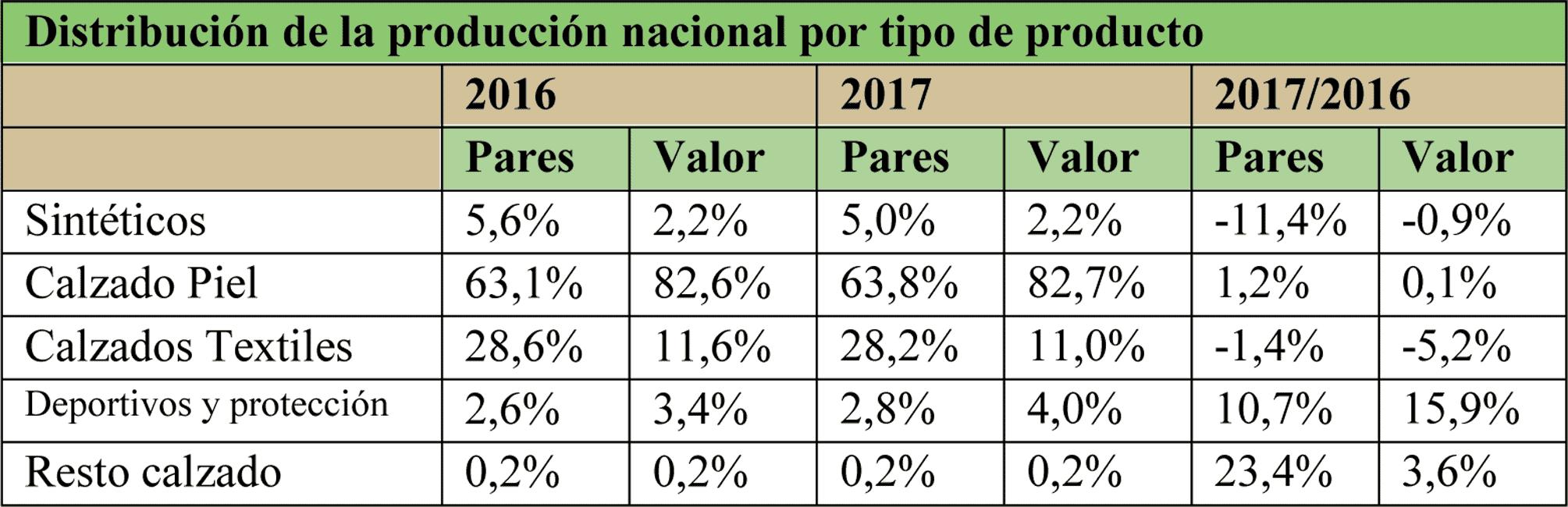Distribución la producción de calzado por tipo de materiales (2016-2017)