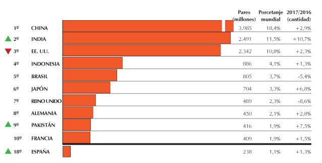 Consumo mundial del calzado: año 2017