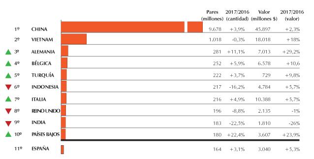 Esportación mundial del calzado: año 2017