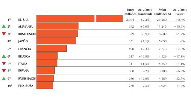 Importación mundial del calzado: año 2017