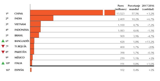 Produccion mundial del calzado: año 2017