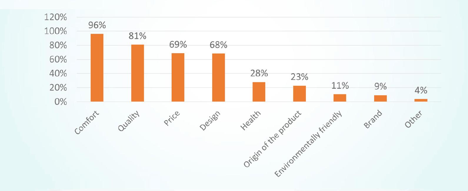 Estadística sobre los aspectos más importantes de calzado para el consumidor europeo