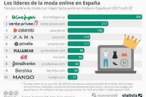 Las 10 tiendas online de moda que más facturan en España
