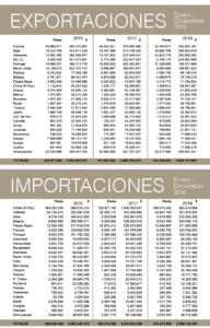 Fuentes: D.G.A. Elaboración Inescop – FICE.