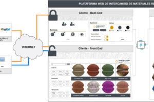 Web para el intercambio y visualización realista de materiales para calzado