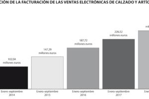 Las ventas online de calzado continúan imparables en España