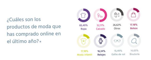 Más de la mitad de los españoles compra calzado en internet