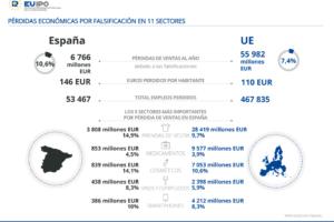 Las falsificaciones de zapatos y ropa generan unas pérdidas de 28.400 millones de euros en la UE