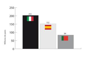 Comparativa de las balanzas comerciales de calzado en Italia, España y Portugal: 2018