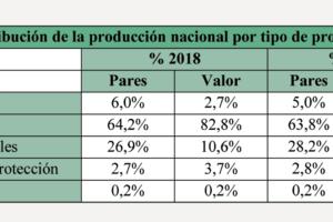 España rozó en 2018 los 100 millones de pares de zapatos producidos